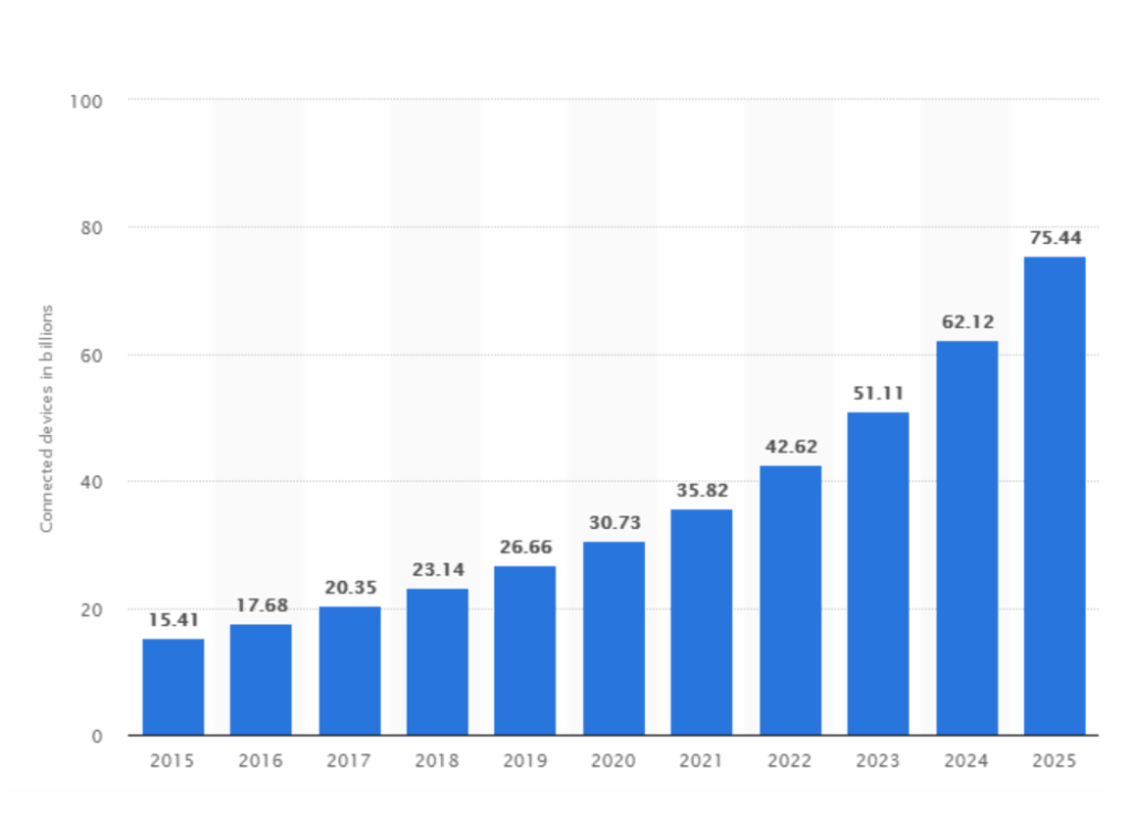 IoT devices use over the year